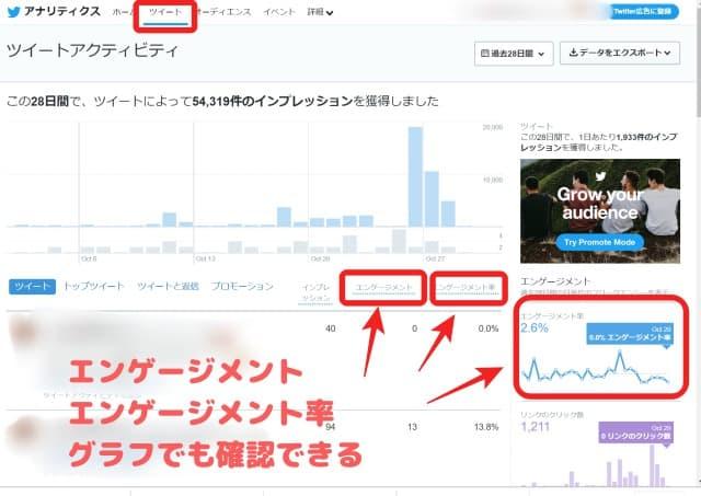 Twitterアナリティクス画面